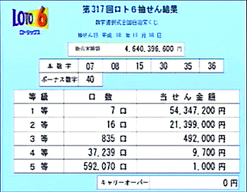 第317回(2006年11月16日)ロト6抽選結果・当選口数一覧/(C)宝くじドリームステーション