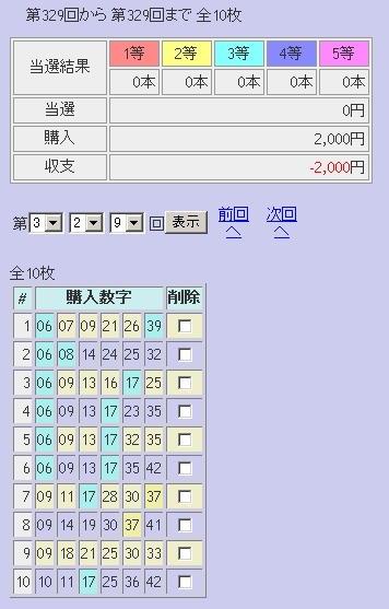 第329回(2007年02月08日)ロト6抽選結果/LOTOSKYによる当選照合画像