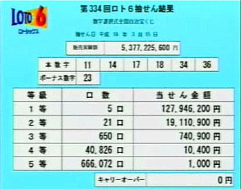第334回(2007年03月08日)ロト6(LOTO6)抽選結果・出目/(C)宝くじドリームステーション