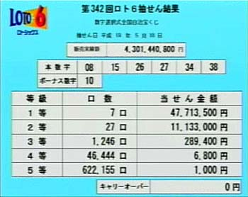 第342回(2007年05月10日)ロト6(LOTO6)抽選結果・出目/(C)宝くじドリームステーション