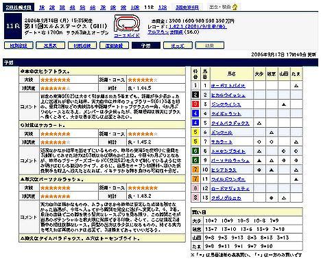 (C)Yahoo!JAPAN競馬