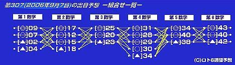 『第307回ロト6本数字/出目予想-組合せ一覧-』(※サムネイル画像をクリックで拡大)