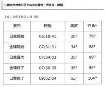120326-2日食時間表