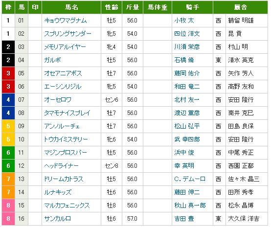 阪急杯20120226