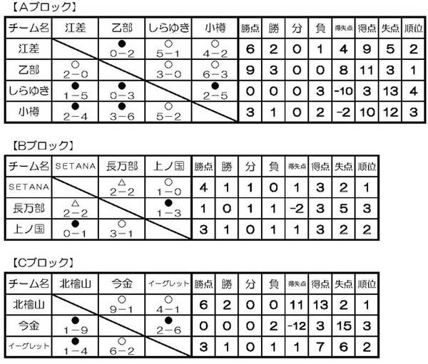 第13回ハマトカップ結果U-12予選