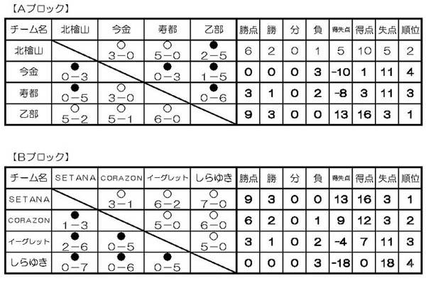 第13回ハマトカップ結果U-8予選