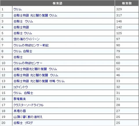 アクセスランキング201111_4